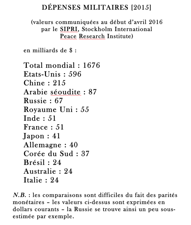 A DEPENSES MILITAIRES POUR 2015.png