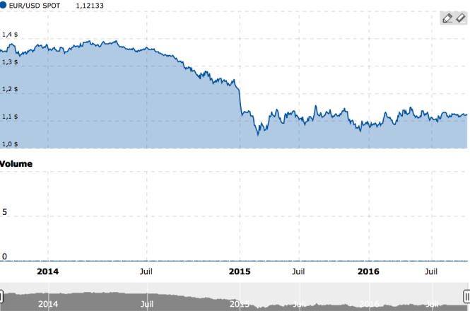 Euro-dollar.png