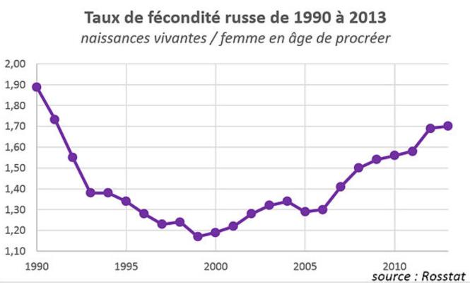 Q TAUX DE FECONDITE RUSSE - EVOLUTION.png
