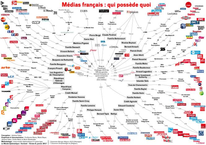 Le capital de la presse française en 2016.png