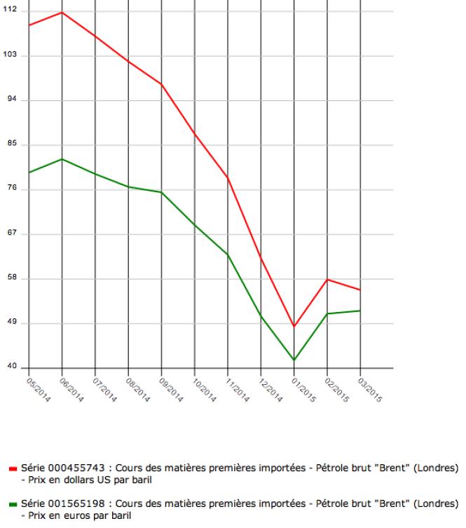 5 Moyennes mensuelles INSEE pour illustrer la combinaison de l'évolution de la parité des monnaies avec l'évolution du prix du Brent en 2014 2015.png