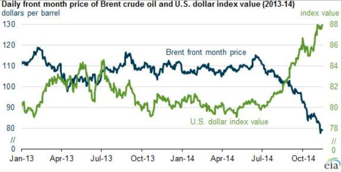 6aSur la corrélation inversée du pétrole et du dollar.png