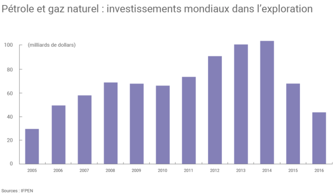 71 Investissement mondiaux dans l'exploration pétrolière et gazière.png