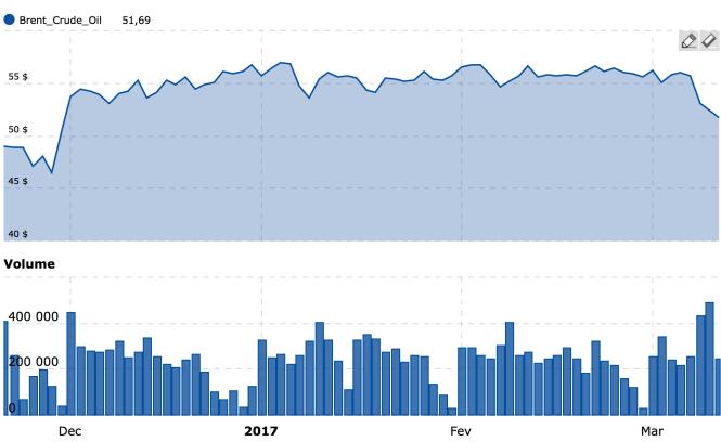 Brent en dollars par barril.png