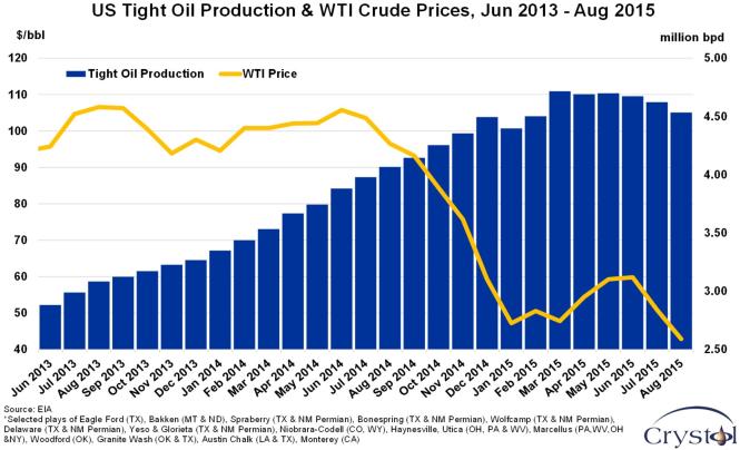 pétrole de schiste aux États-Unis.png
