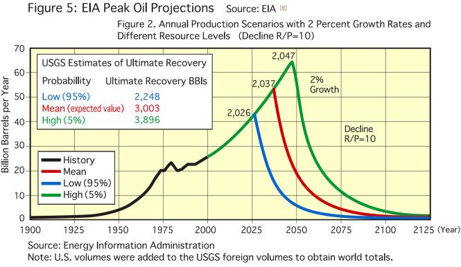 Une prévision déjà ancienne du peak oil.png