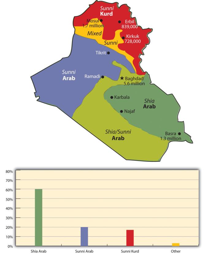 L'Irak et ses tensions.png