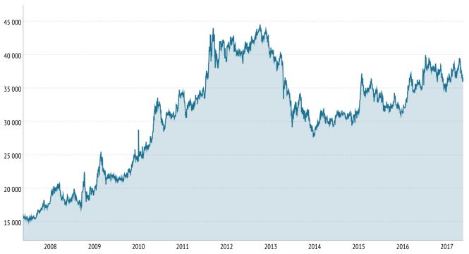 Cours du lingot d'or d'un kilo à Paris de 2007 à 2017 - en euros.png