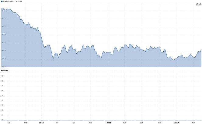 La parité euro-dollar du printemps 2014 au printemps 2017.png