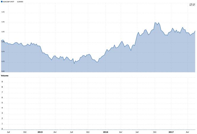 La parité euro-livre du printemps de 2014 au printemps de 2017.png