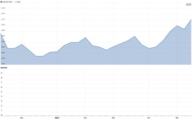 L'évolution haussière de l'euro par rapport au dollar dans les premiers mois de 2017.png
