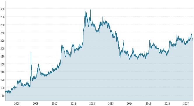 Le Napoléon à Paris, en euros, entre 2007 et 2017.png