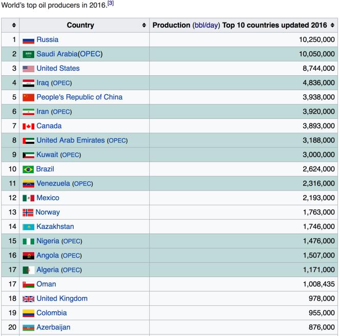 Pétrole - production par pays en 2016.png