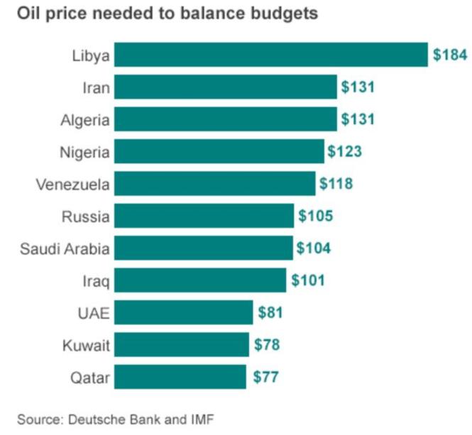 une évaluation à la fin de 2014 laisse mesurer l'ampleur des conséquences de la chute des cours sur certains pays.png