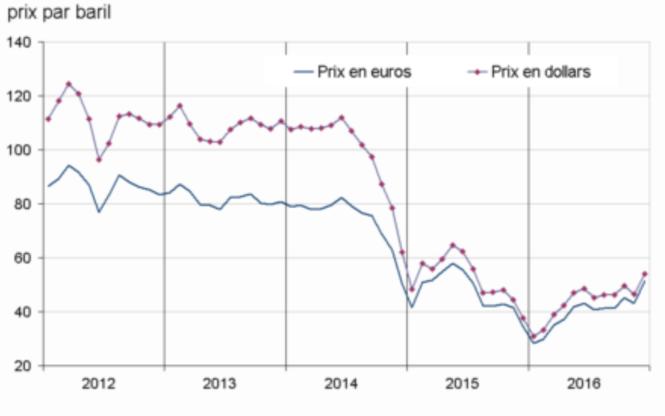 Baril de Brent en dollar et en euro.png