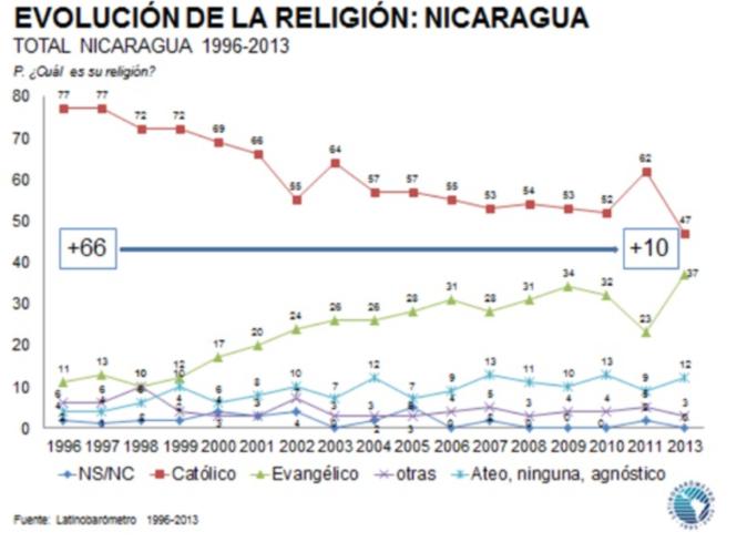 Evolution de l'évangélisme au Nicaragua.png