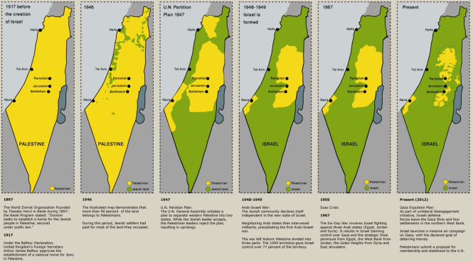 L'évolution territoriale de la Palestine.png