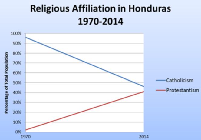 Rapport des forces religieuses au Honduras.png