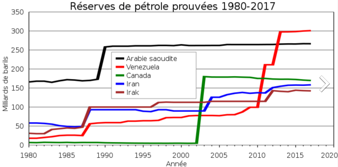 1 PAYS DISPOSANT DES PRINCIPALES RESERVES DE PETROLE.png