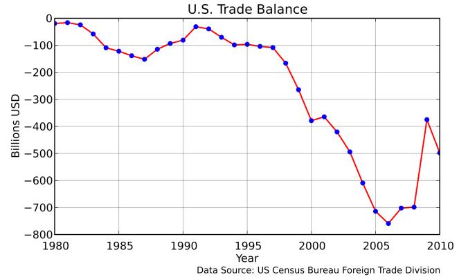 balance commerciale étatsunienne.png