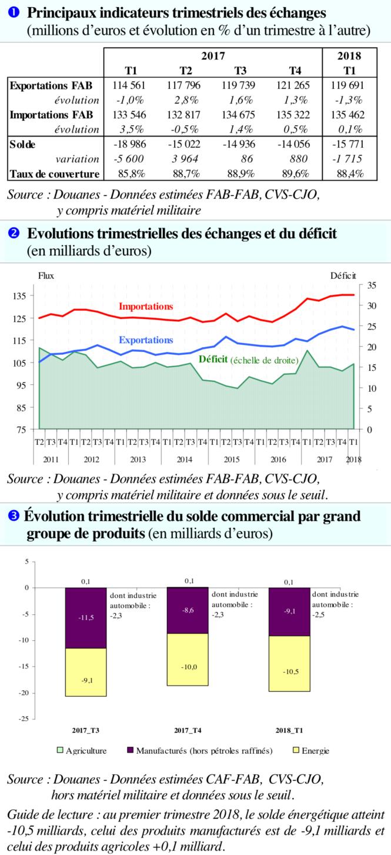 Balance commerciale de la France en 2017-2018.png