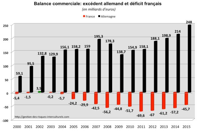 Balance commerciale - excédent allemand et déficit français.png