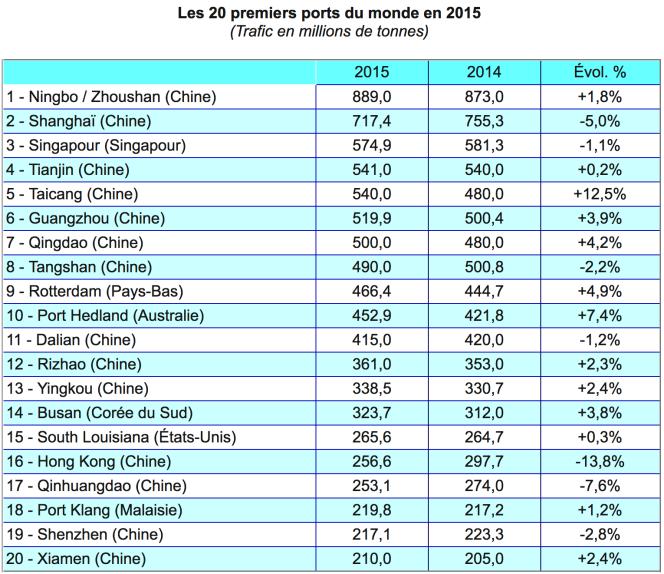 Les vingt premiers ports du monde en 2015.png