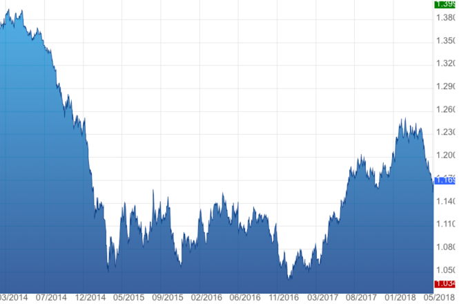 Parité euro-dollar.png