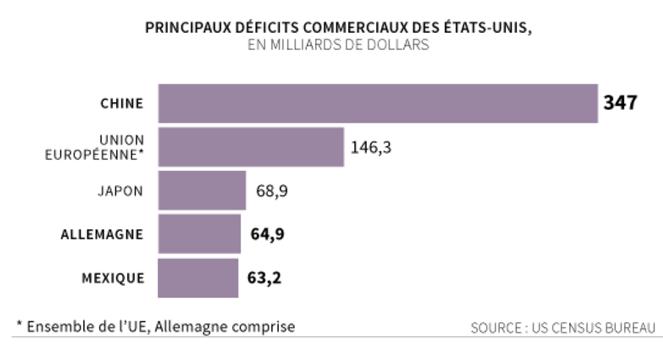 Principaux déficits commerciaux en 2016 aux États-Unis.png
