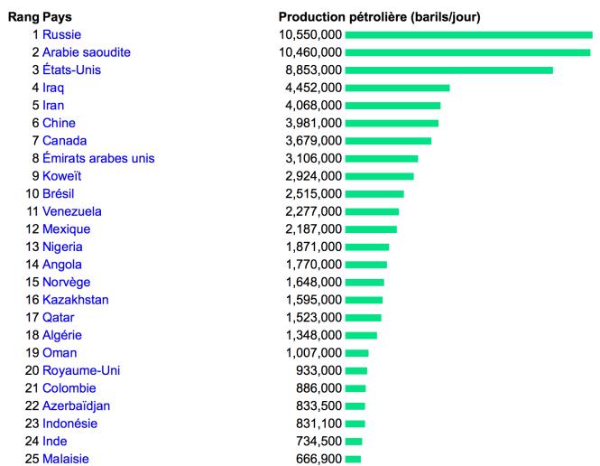 production de pétrole par pays en barils:jour.png
