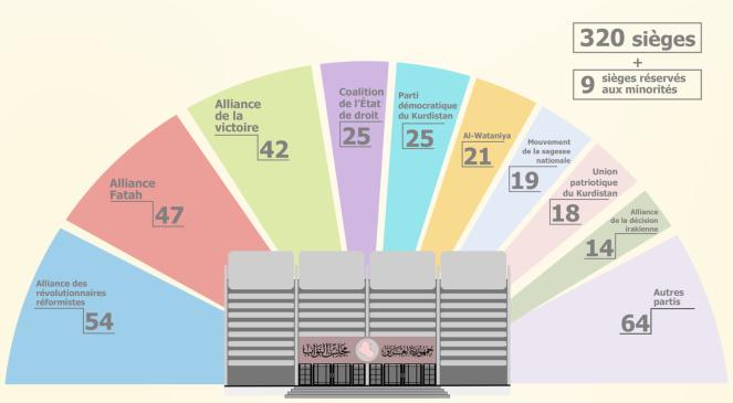 Composition du Parlement irakien après les élections de mai 2018.png