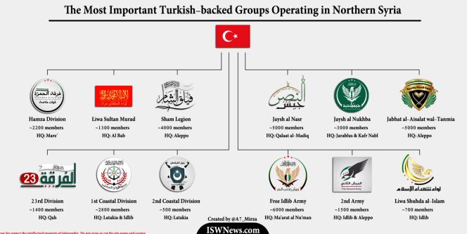 Groupes proches de la Turquie au Nord de la Syrie.png