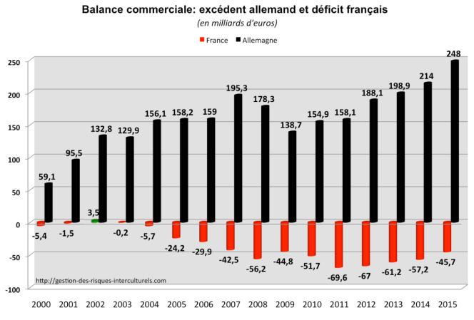 Balance commerciale France Allemagne.png