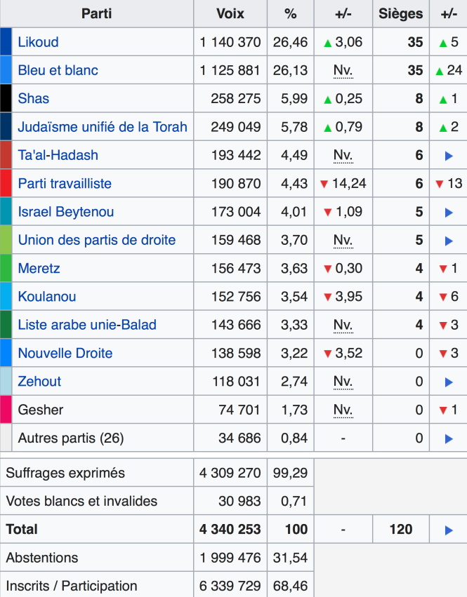 élections israéliennes d'avril 2019.png