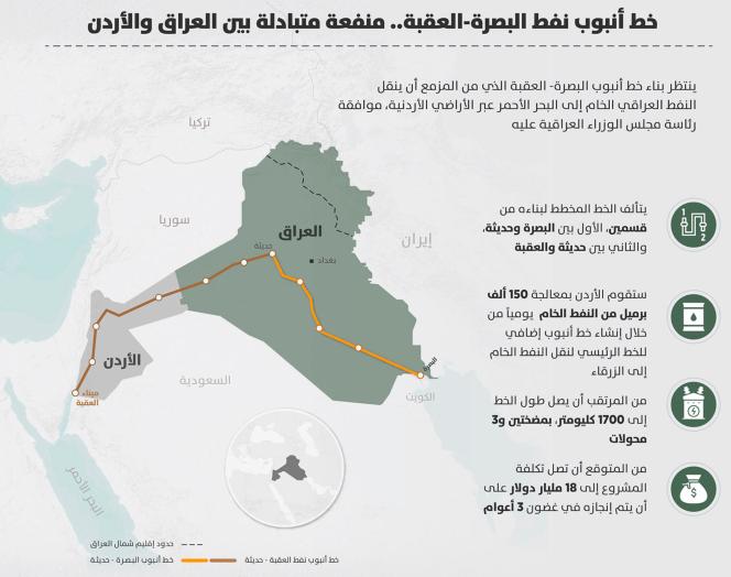 Le pipeline dit Bassora-Akaba.png