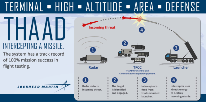 Le système antimissiles THAAD.png