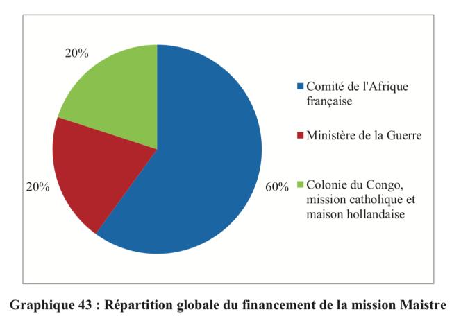 68a Répartition du financement de la Mission Maistre - tableau tiré de la thèse de Mme Julie Maistre.png