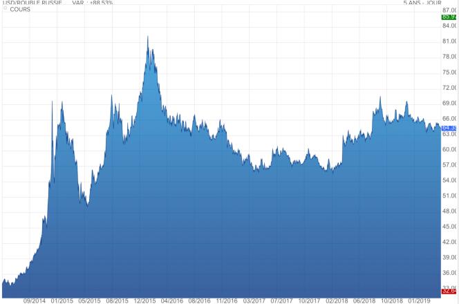 Parité dollar rouble.png