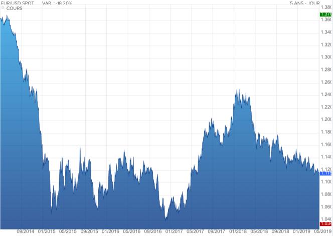 Parité euro dollar.png
