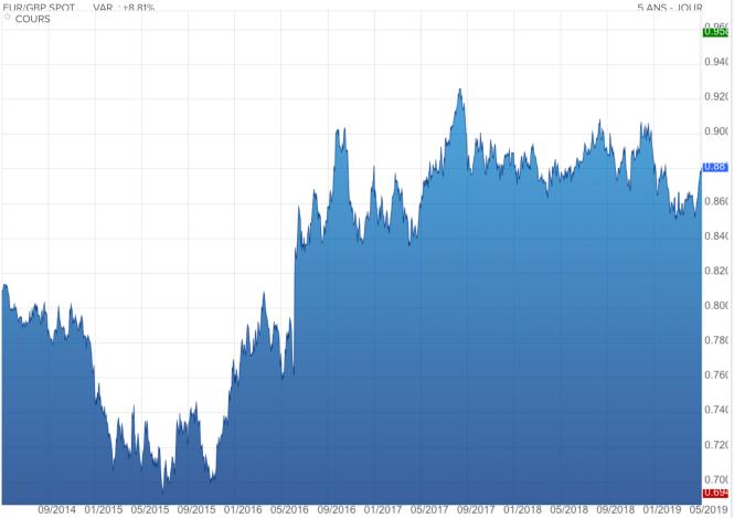 Parité euro livre sterling.png
