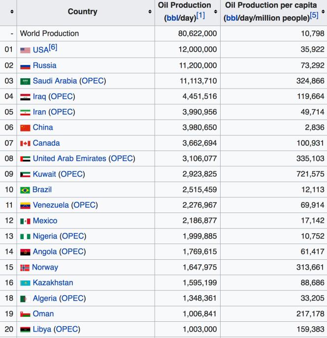 production de pétrole par pays barils:jour.png
