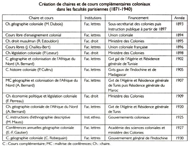 Tableau de M. Singaravélou sur les créations de chaires et cours coloniaux.png
