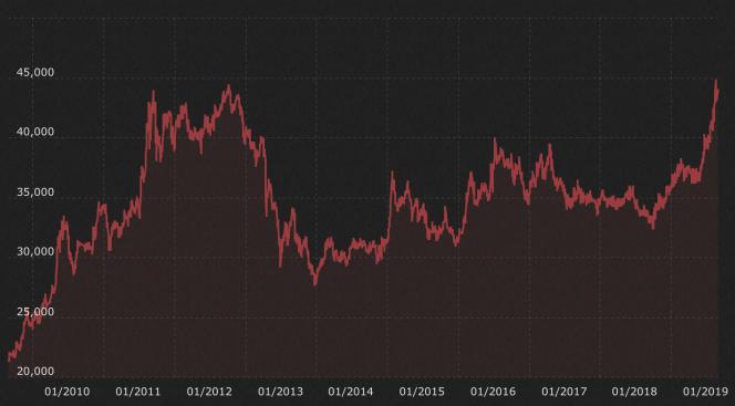le cours du lingot d'or d'un kilo à Paris de l'été 2009 à l'été 2019.png
