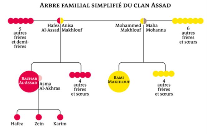 arbre généalogique simplifié de la famille Assad.png