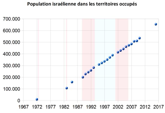 Population israélienne dans les territoires occupés.png